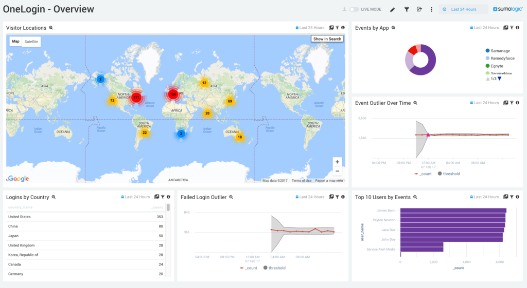 Real-time visualization of your security vulnerabilities
