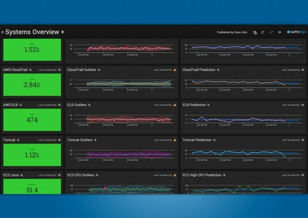 Sumo Logic: The AWS Cloud-Native Analytics Platform