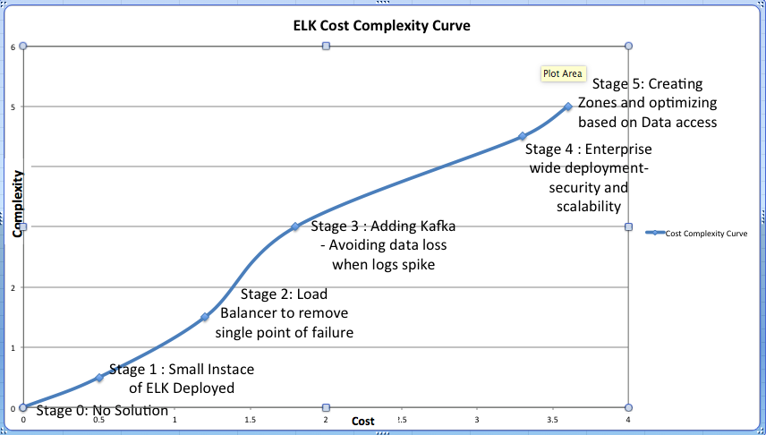 Cost-Complexity Curve by different stages of ELK implementation