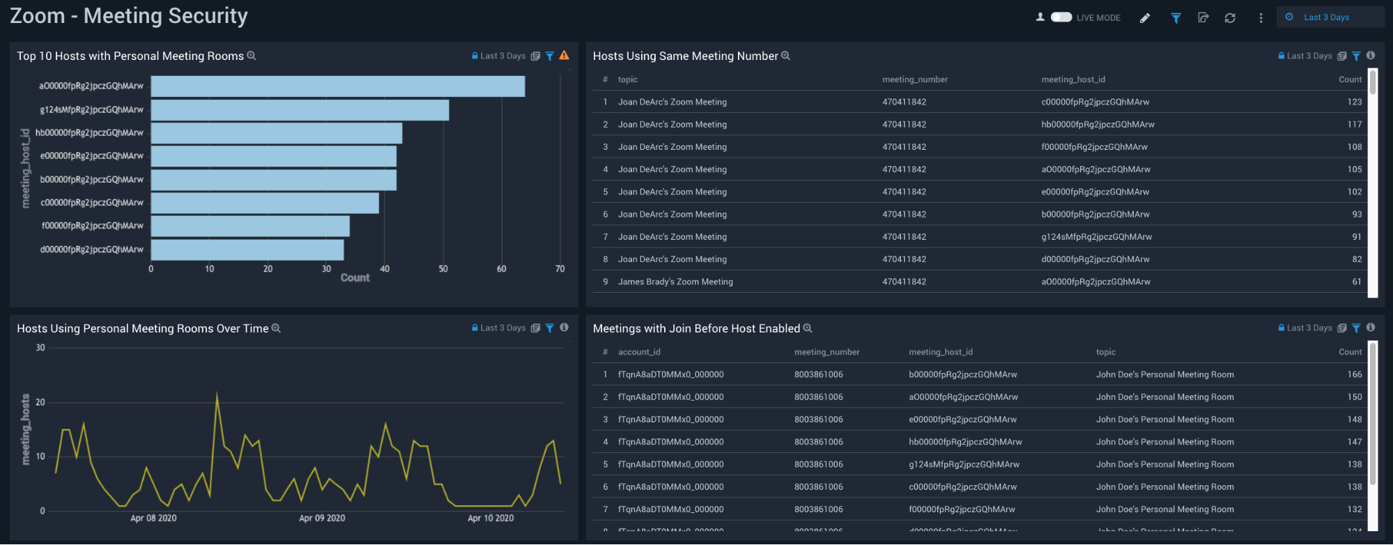 Security monitoring for Zoom