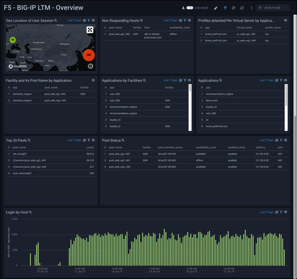 Sumo Logic App For F5 BIG-IP LTM