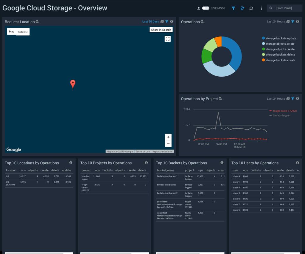 Sumo Logic App For Google Cloud Storage