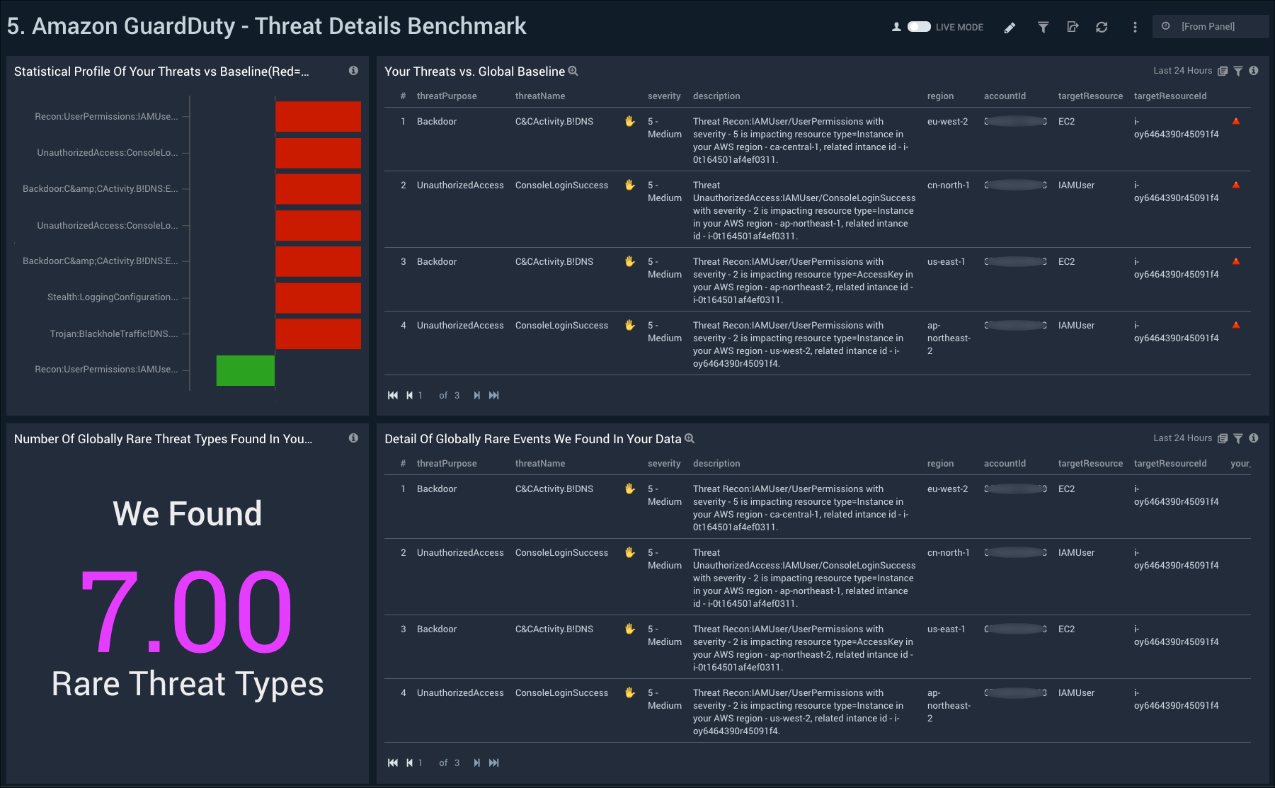Simplify security and compliance with centralized logs