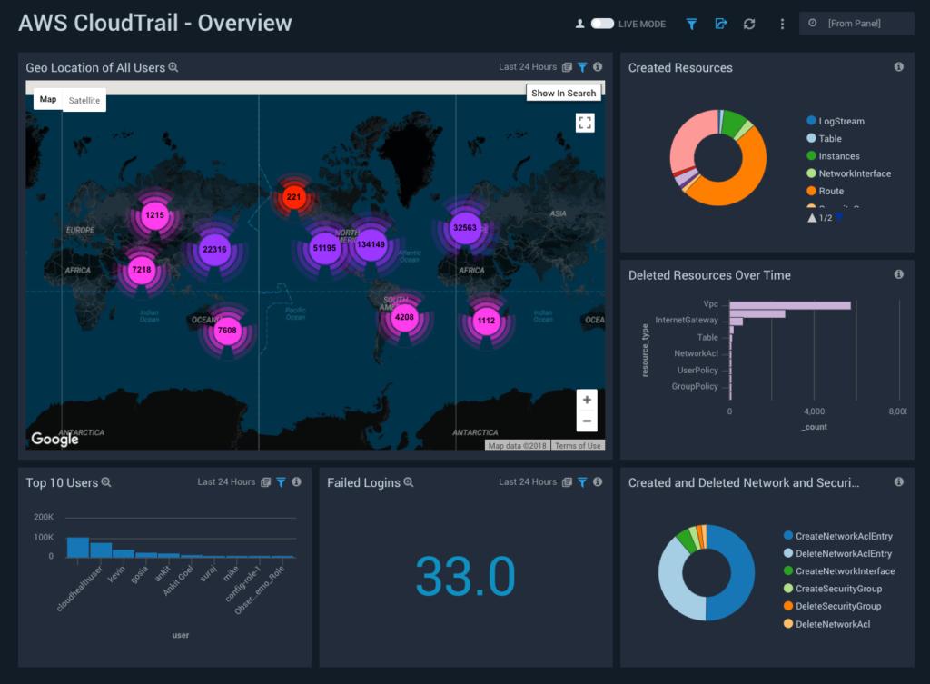 Sumo Logic App For AWS CloudTrail