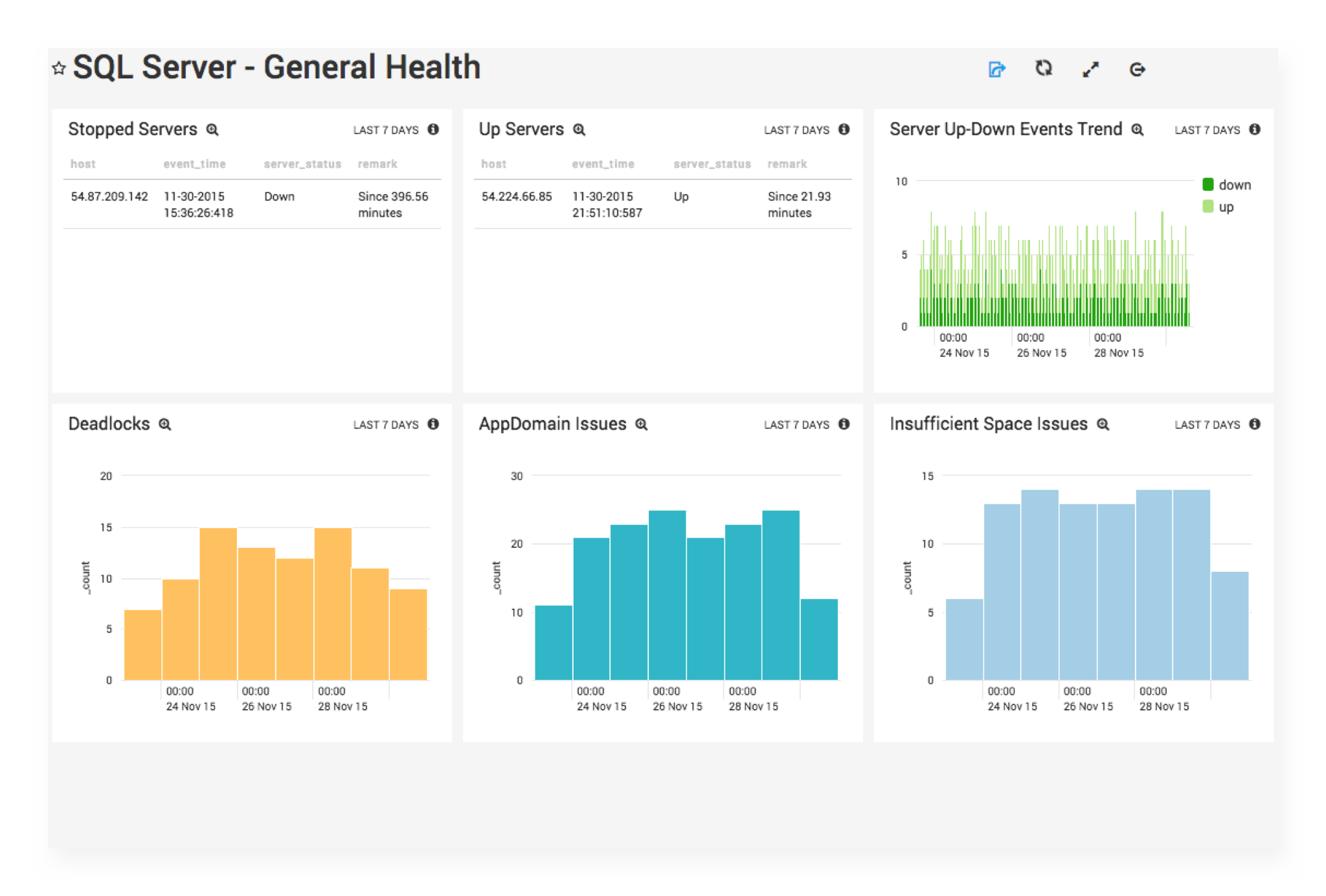 Improve availability and performance with unified log management