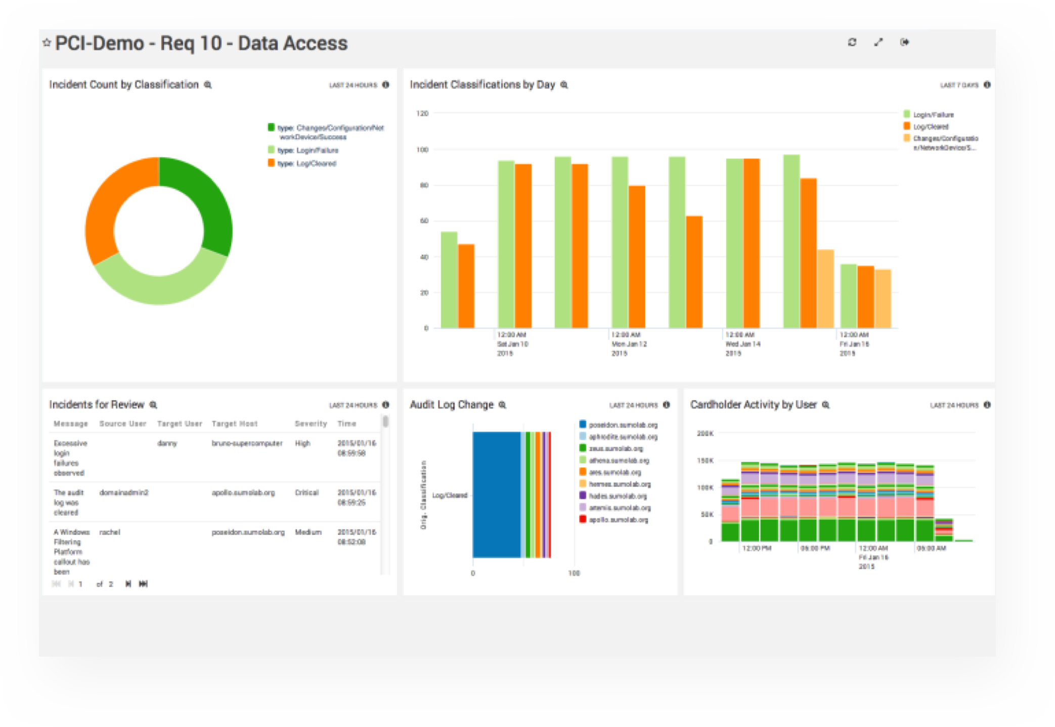 Simplify security and compliance with centralized log management