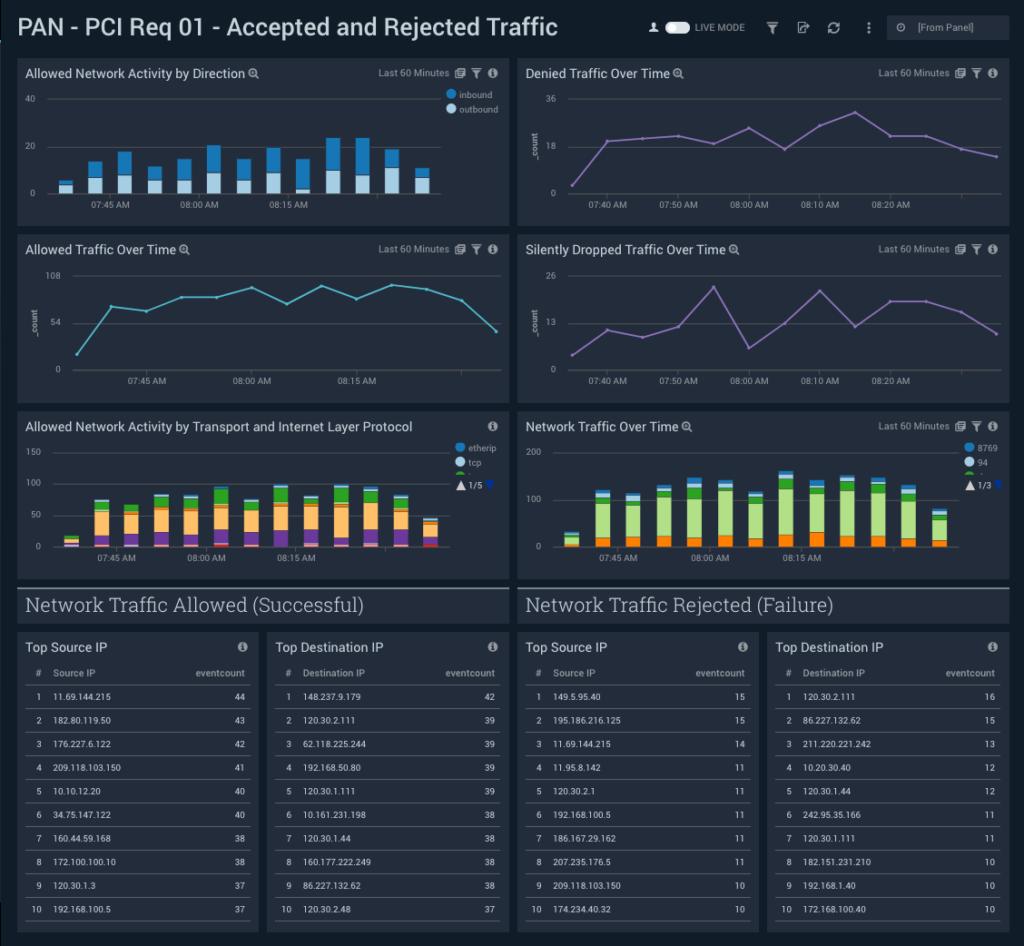 PCI Compliance For Palo Alto Networks